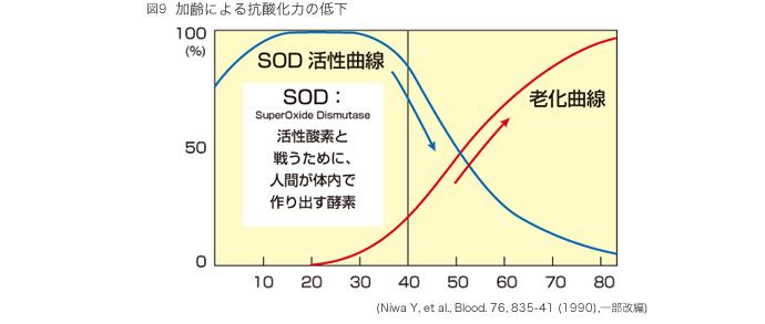 SOD活性曲線