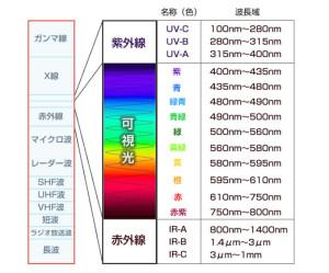 光の波長_太陽光線の種類